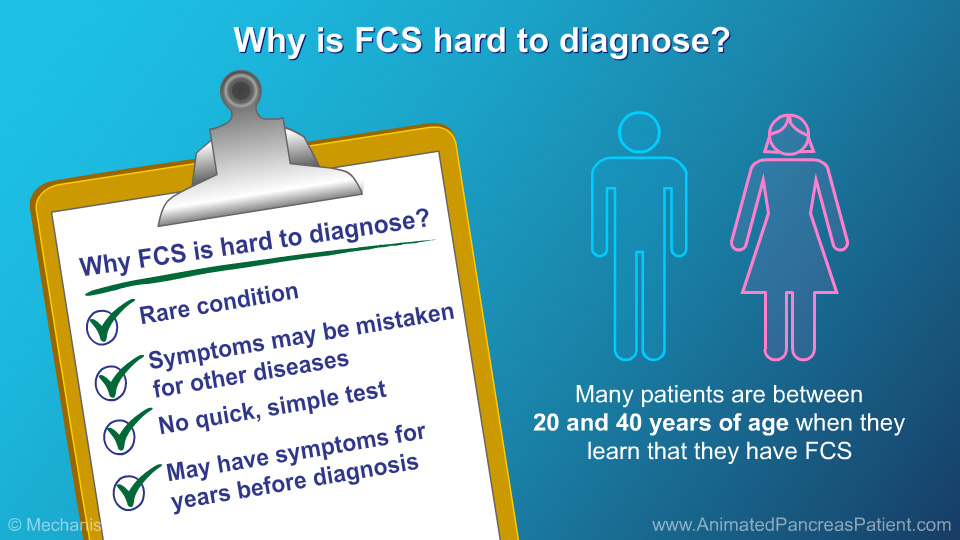 Why is FCS hard to diagnose?